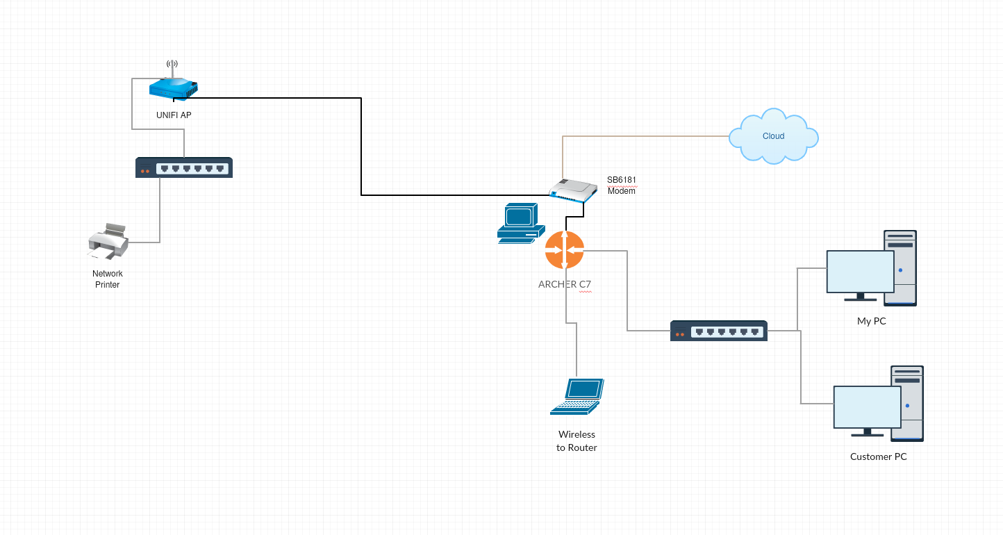 Unifi AP (2 4 only) & Archer C7 - how to keep customers
