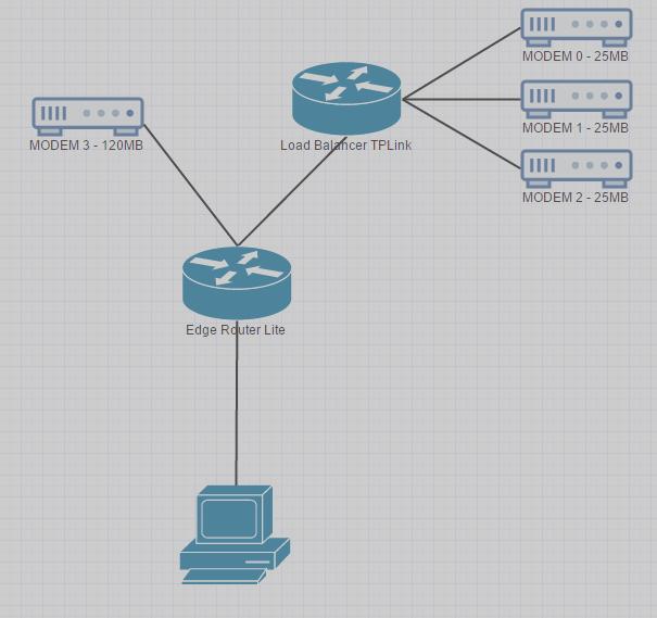 Cant setup Port forwarding with 2 WAN | Ubiquiti Community