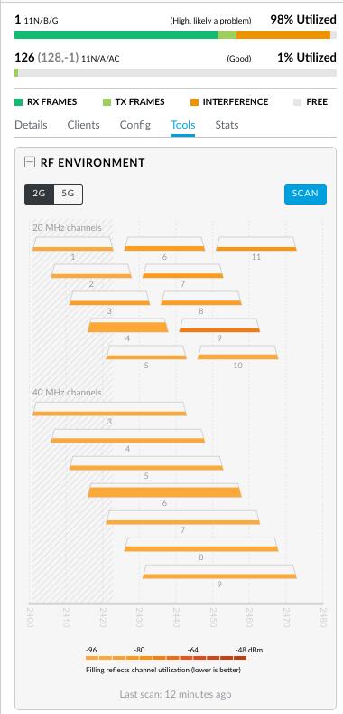 AP-AC Lite 99% utilized on 2 4Ghz | Ubiquiti Community