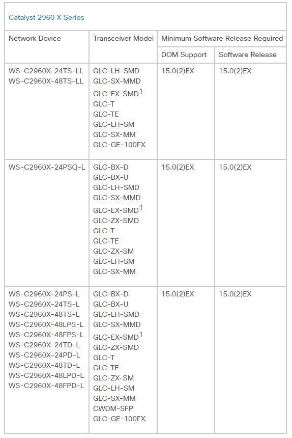 UF-SM-1G-S Cisco compatible SFP | Ubiquiti Community