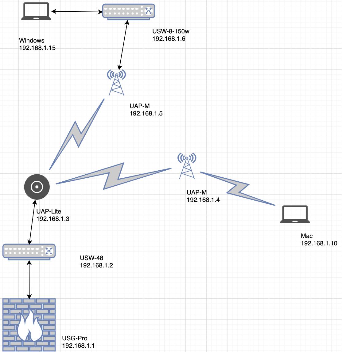 RDP over multiple UAP-M points  | Ubiquiti Community