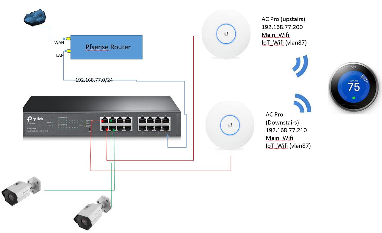 Help setting up VLAN on Unifi AC PRO w/ TP-Link Switch