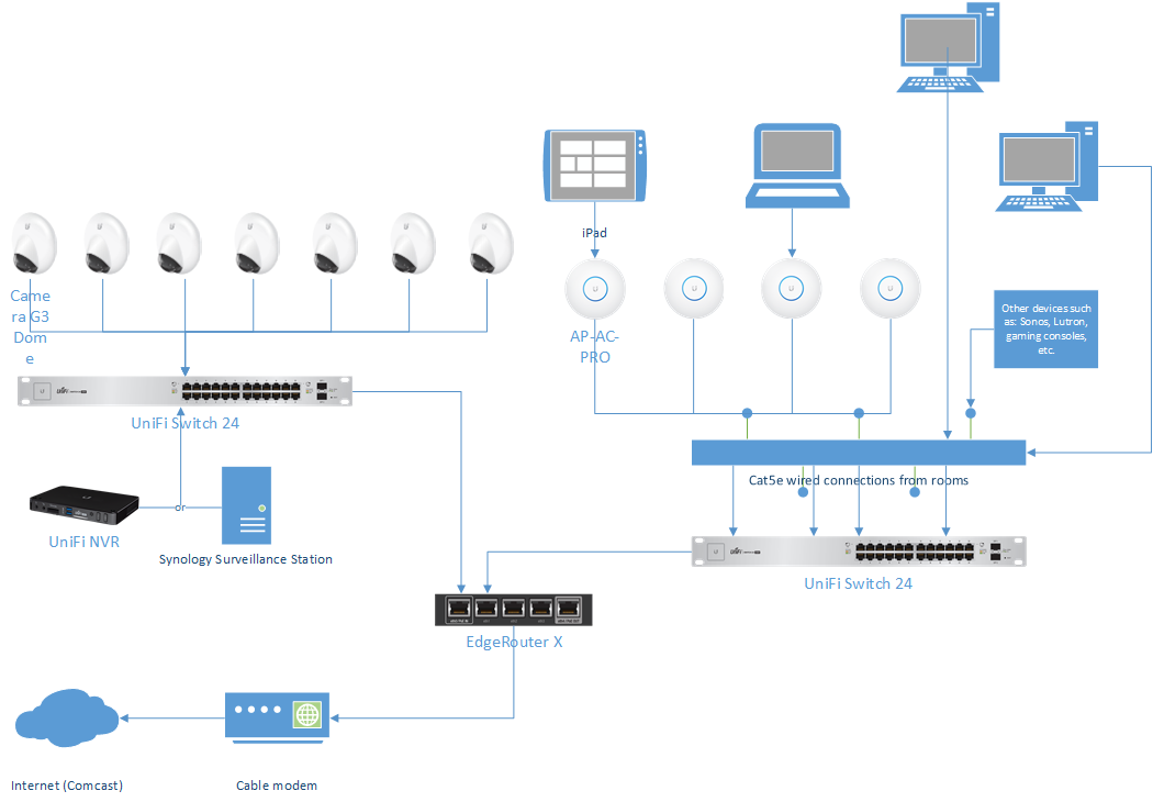 ubiquiti wiring diagram network topology for residential home ubiquiti community  network topology for residential home