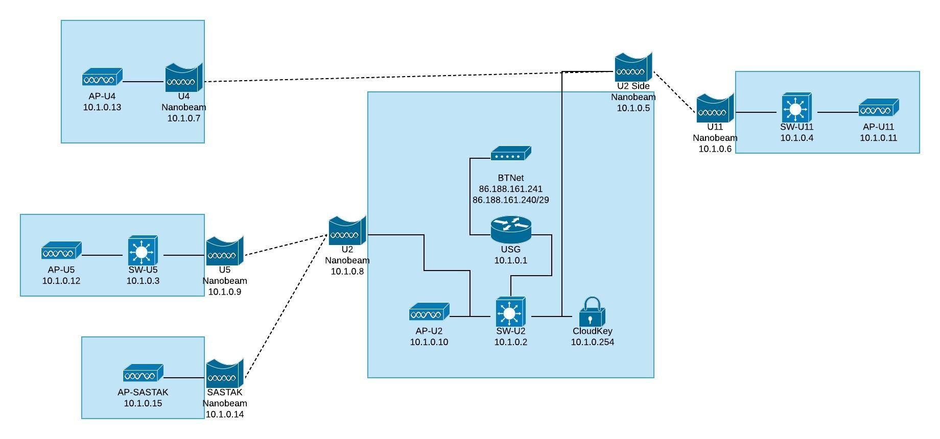 Cloud Voice VoIP issues over NanoBeams [SIP] [RTP] [BT