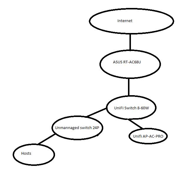 Help to plan a new setup/network | Ubiquiti Community