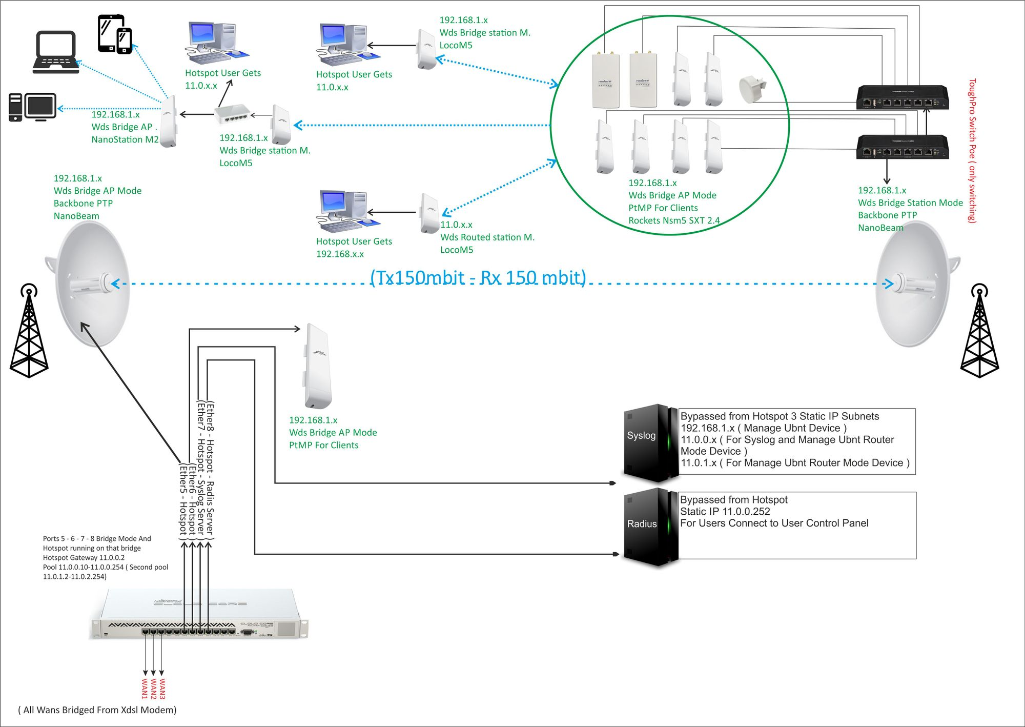 Network topology suggestion for small wisp ??? | Ubiquiti