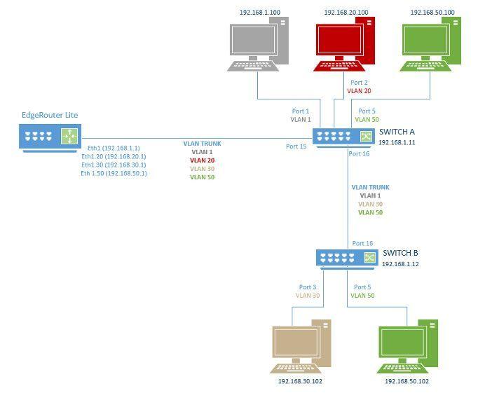 VLAN host cannot ping default gateway and no inter VLAN