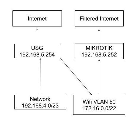 Policy Based Routing to Alternate Gateway | Ubiquiti Community