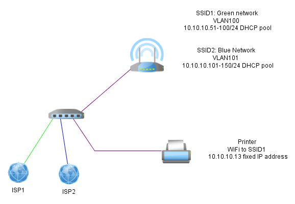 Custom network plan help :) | Ubiquiti Community