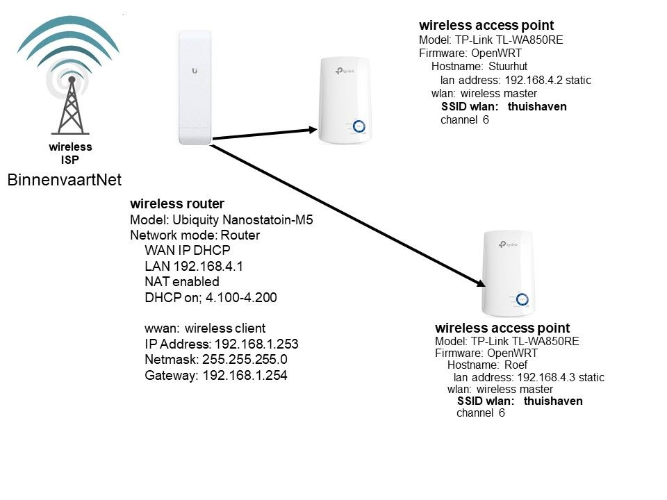 ubiquiti wiring diagram ubiquiti nanostation m5 unstable wireless connection needs power  ubiquiti nanostation m5 unstable