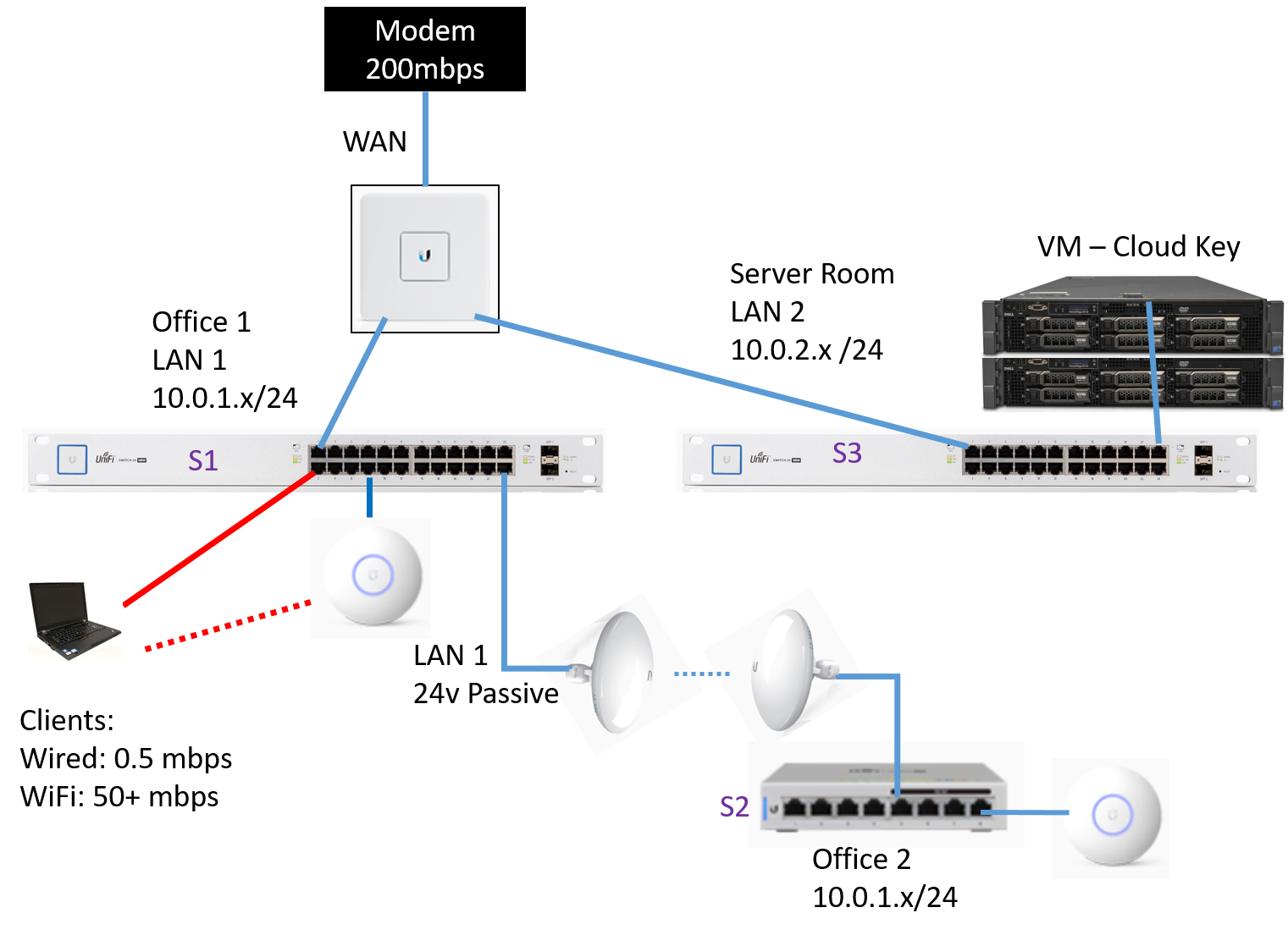 ubiquiti wiring diagram help slow wired connections   decent  wifi  switch keeps  help slow wired connections   decent