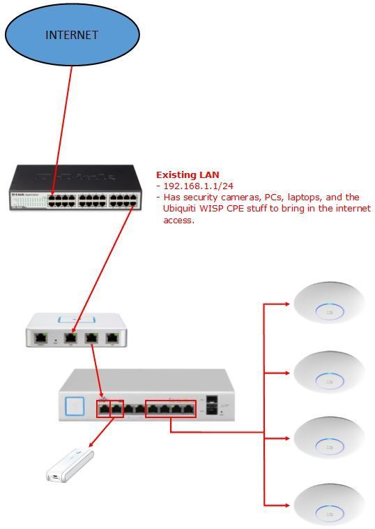 Adding a Unifi network to an existing network | Ubiquiti Community