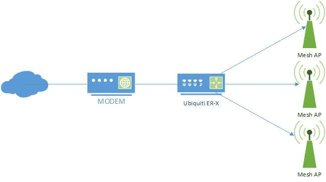 ER-X -- what APs work as a true MESH network? | Ubiquiti