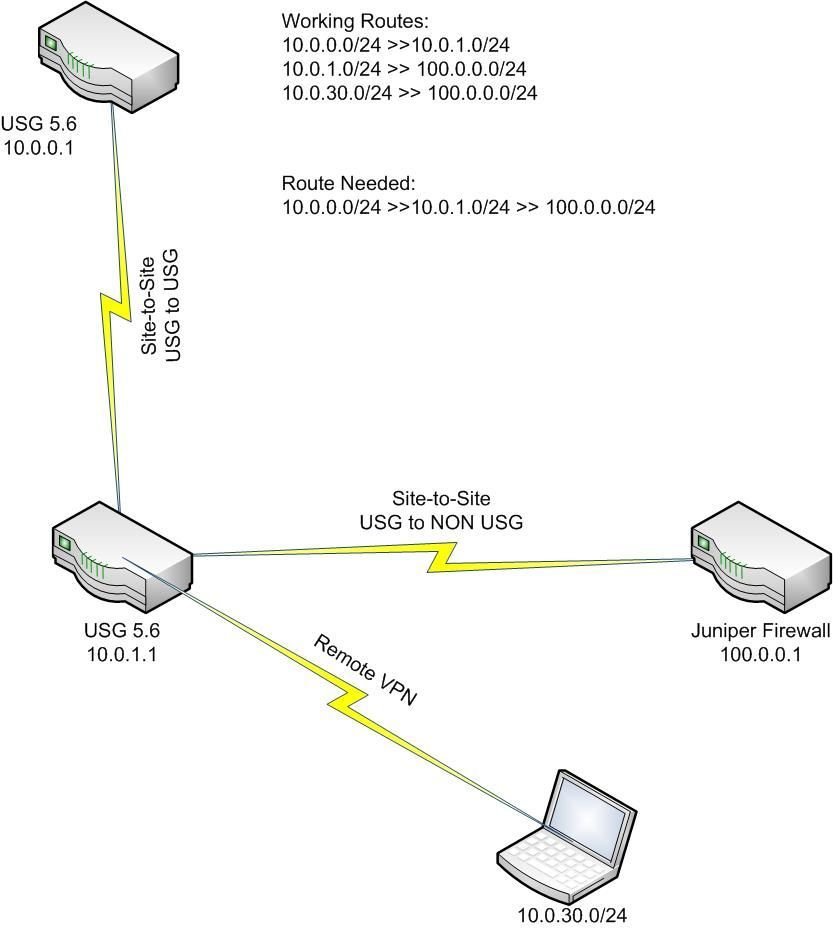 Routing between Site-to-Site (2) USG's and Juniper