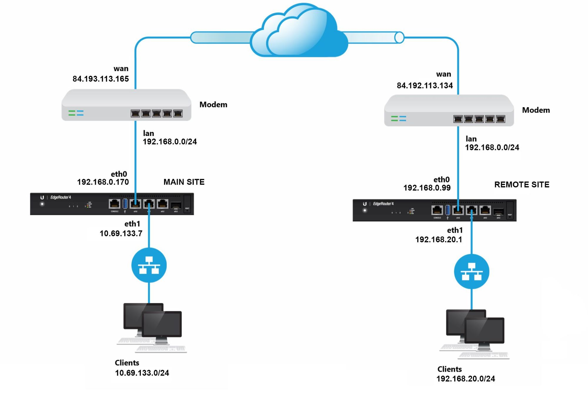 EdgeRouter X site-to-site VPN NAT and L2TP | Ubiquiti Community