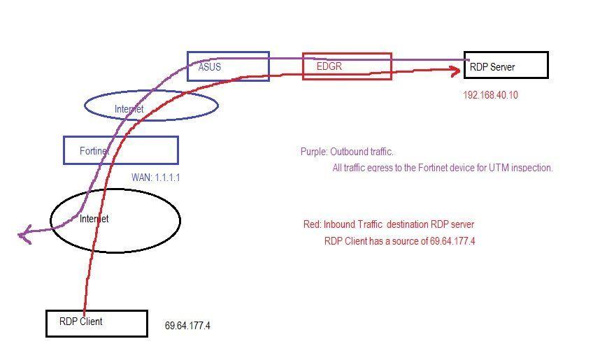 Port forwarding from IPSEC VPN tunnel | Ubiquiti Community