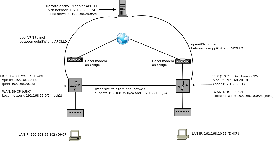 OpenVPN client routing issue | Ubiquiti Community