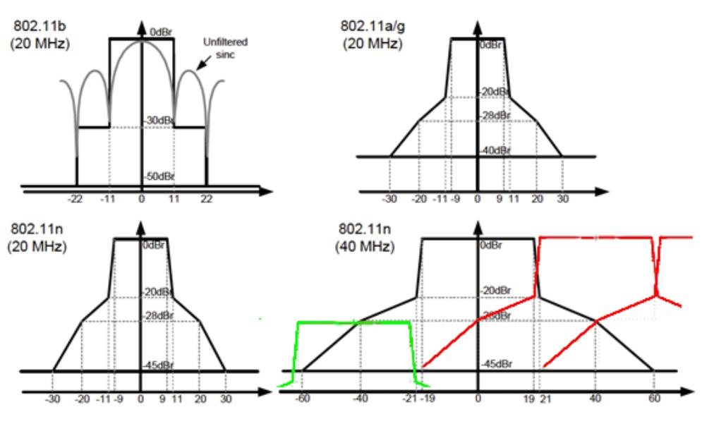 Benchmark results and ACI test: Aerohive vs UniFi vs Ruckus