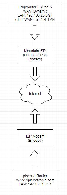 Site-To-Site VPN Needed - Urgent | Ubiquiti Community