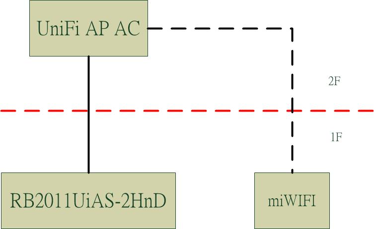 Problem about repeater AP from UniFi AP AC | Ubiquiti Community