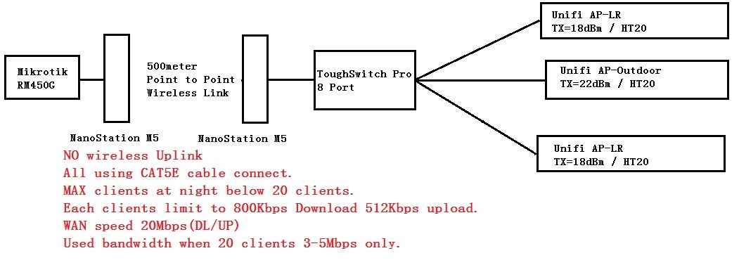 unifi cannot handle so much clients? or something wrong