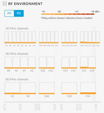 UAP-AC-LR How to choose 2G and 5G settings? | Ubiquiti Community