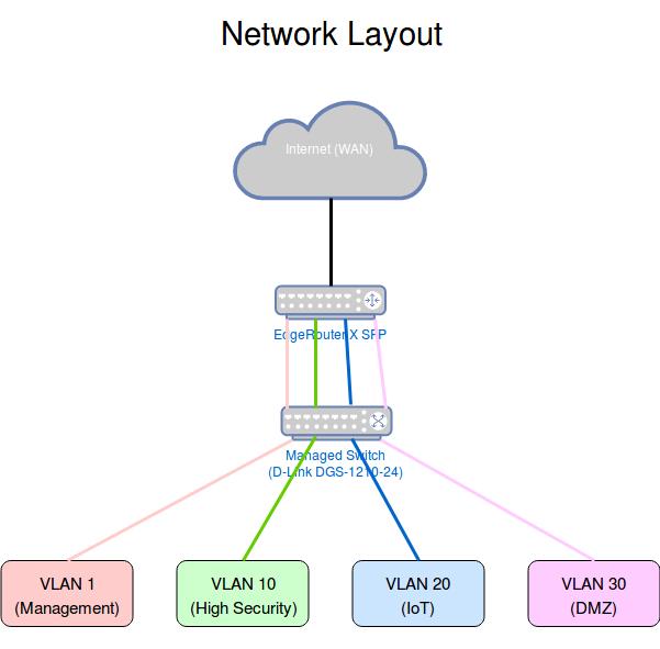 Home Setup with 4 VLANs and Zone Based Firewall (ZBF