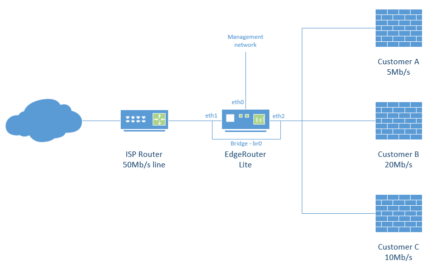 Bandwidth Limiting on a bridge | Ubiquiti Community