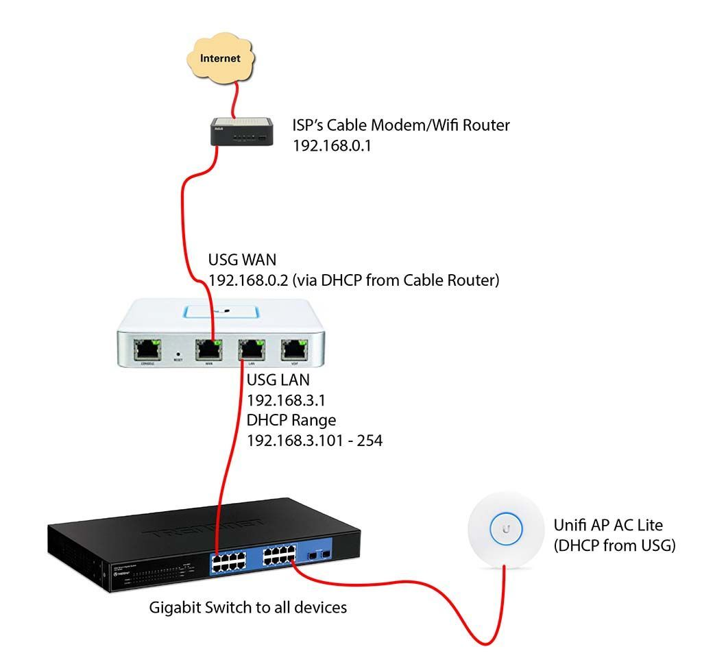 Using a USG behind a cable modem/wifi router | Ubiquiti