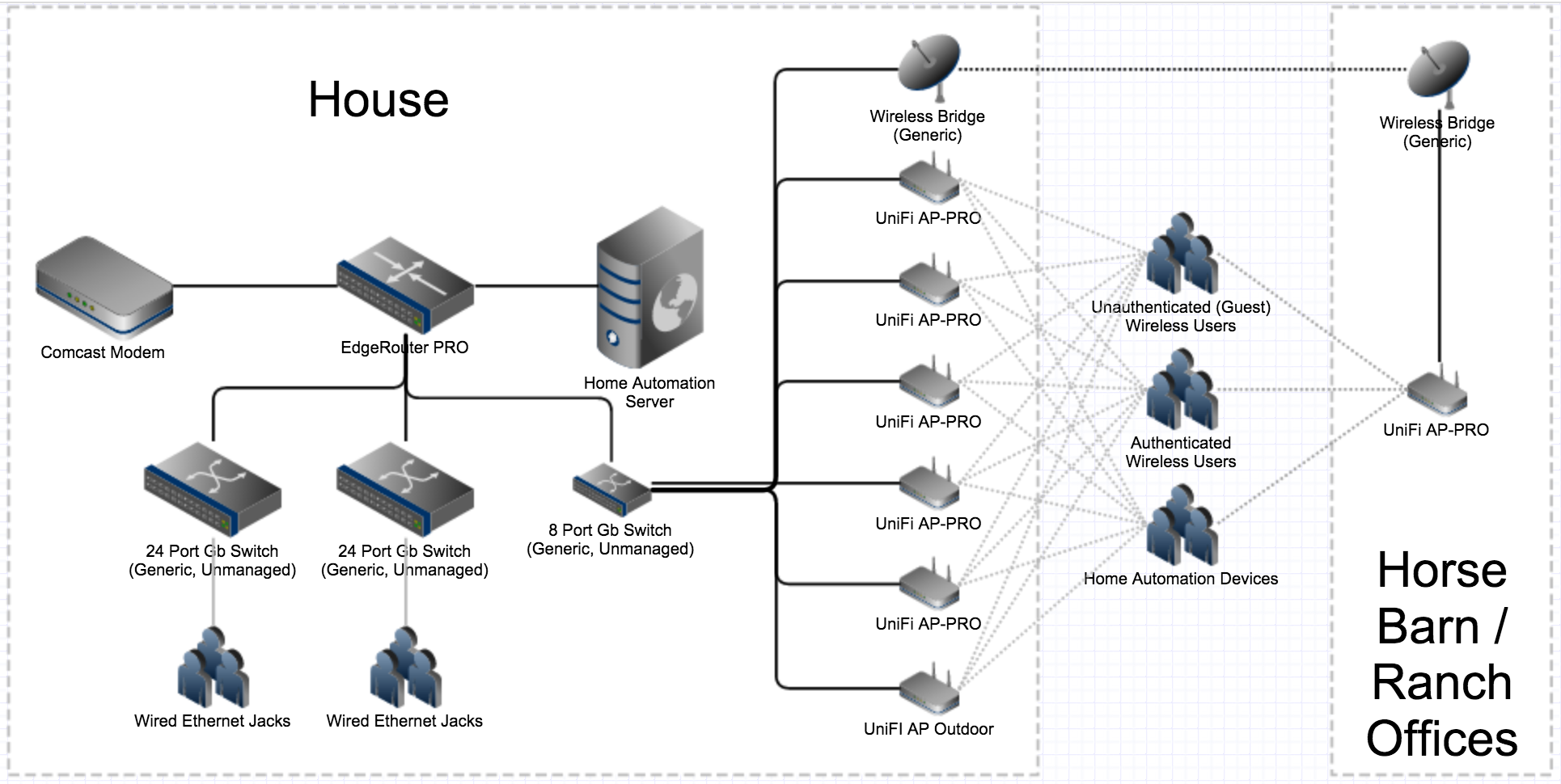 EdgeRouter Configuration | Ubiquiti Community