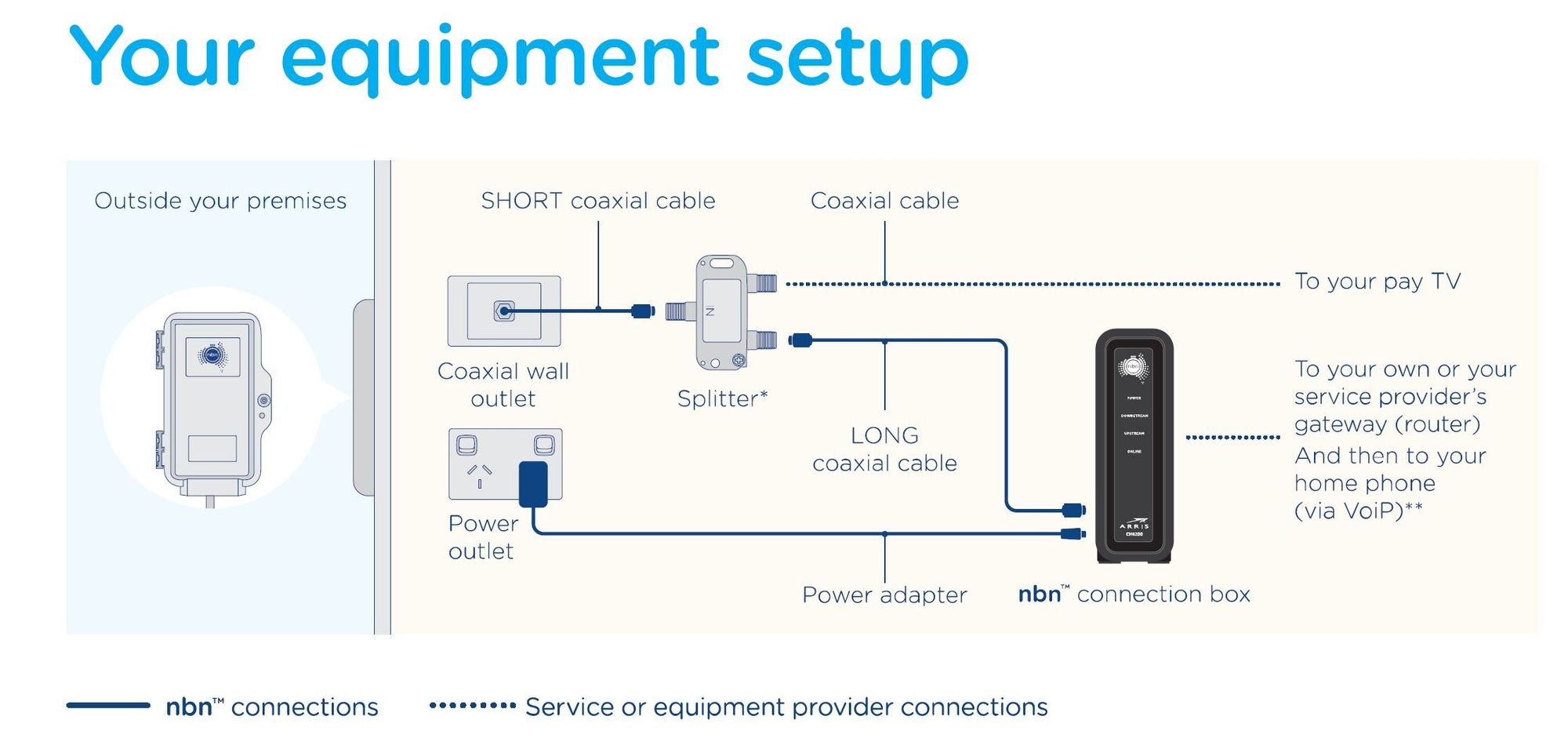 UniFi Security Gateway & NBN Fibre Australia | Ubiquiti Community