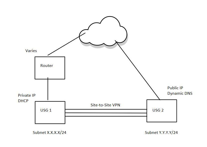 Site to Site VPN- USG Behind Router | Ubiquiti Community