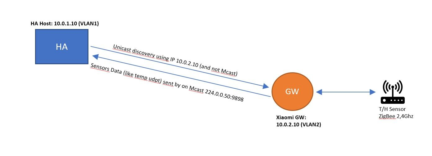 USG Multicast VLAN routing in both direction | Ubiquiti Community
