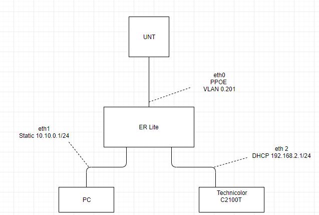 Edgerouter X VLAN aware switch help   Ubiquiti Community