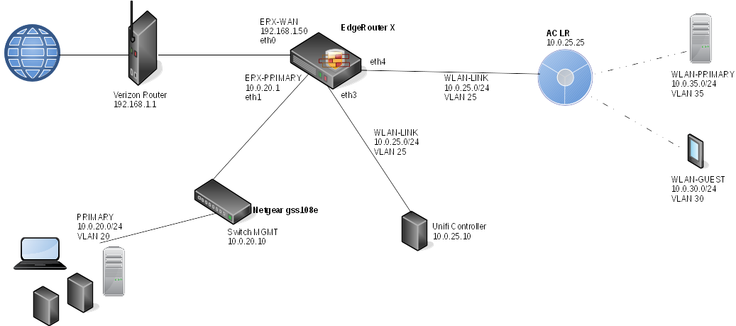 Configure switch on EdgeRouter X - VLANs not working for me