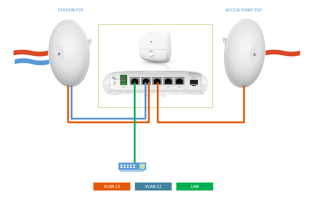 EP-R6 VLAN + ROUTING | Ubiquiti Community