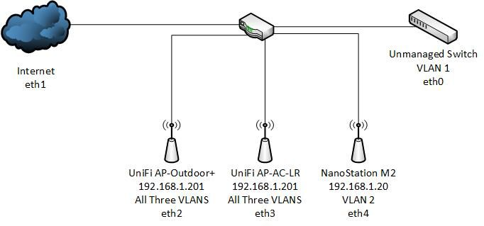 Vswitch vlan routing