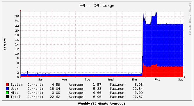 Load-balancing high cpu used | Ubiquiti Community