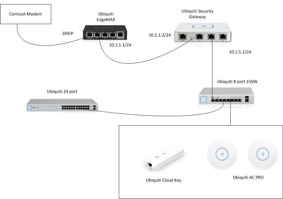 USG behing firewall - transparent mode | Ubiquiti Community