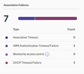 UniFi USG internet association failures | Ubiquiti Community