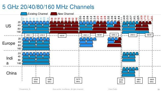 Other 80 VHT Channels on WiFI-Scan as configurable