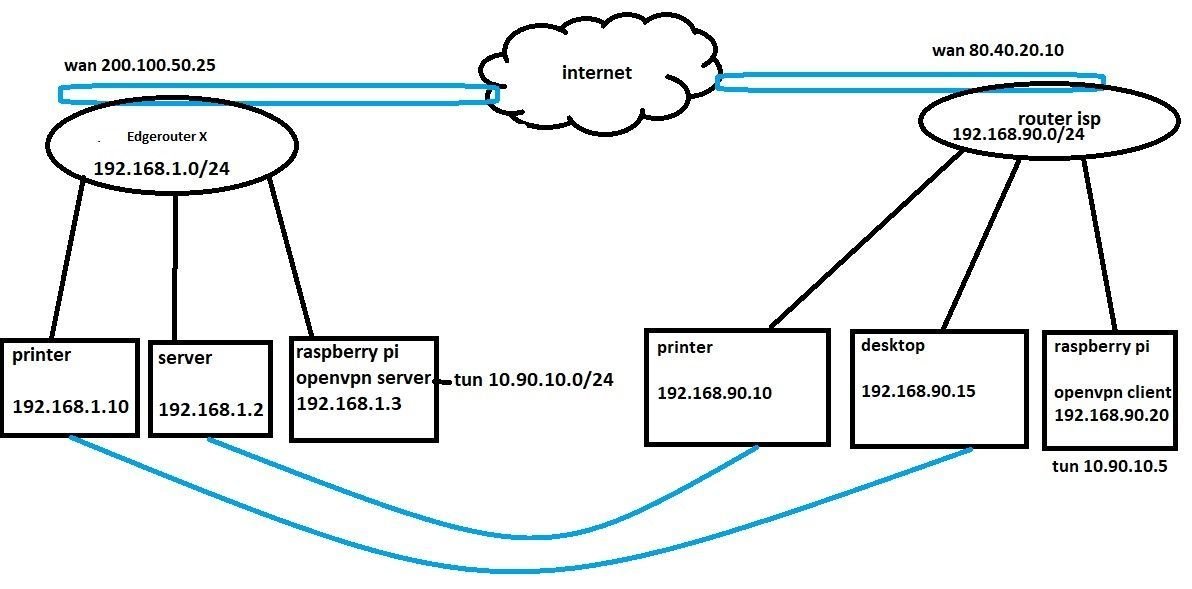 How to add static route on edgerouter X | Ubiquiti Community