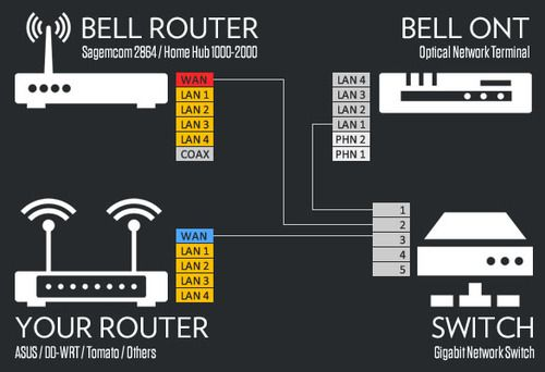 Edgerouter Lite - Getting rid of Bell Canada's Homehub2000