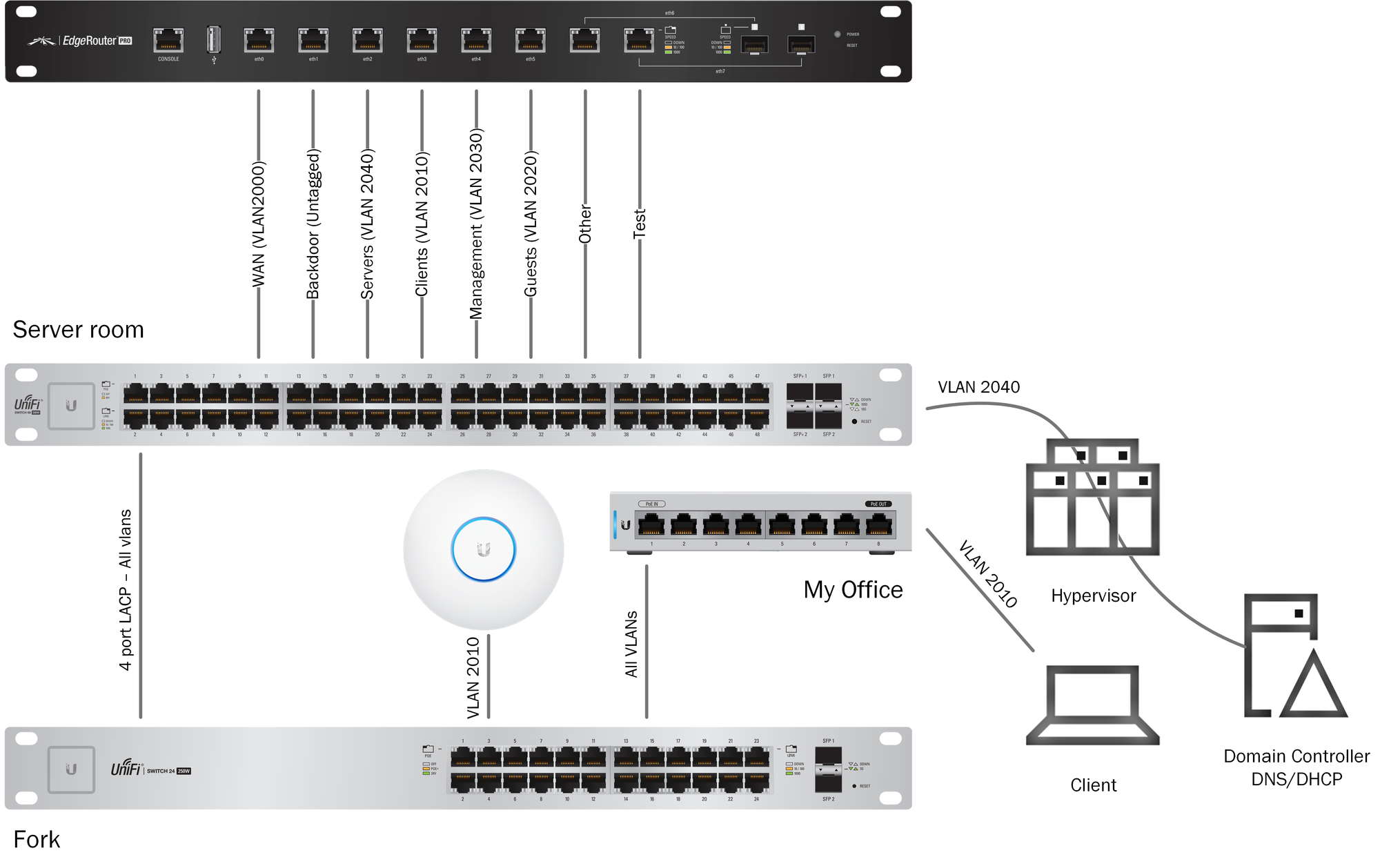 Edgerouter DHCP-Relay on multiple interfaces using VLANs