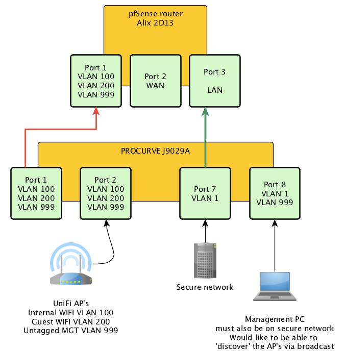 VLAN help   Ubiquiti Community
