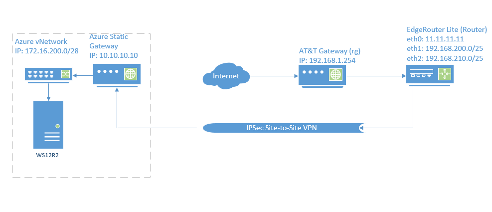 Azure site-to-site connection issues | Ubiquiti Community