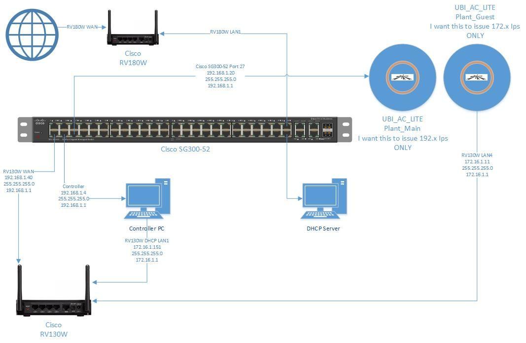1 wan 2 separate lans sharing internet access  | Ubiquiti