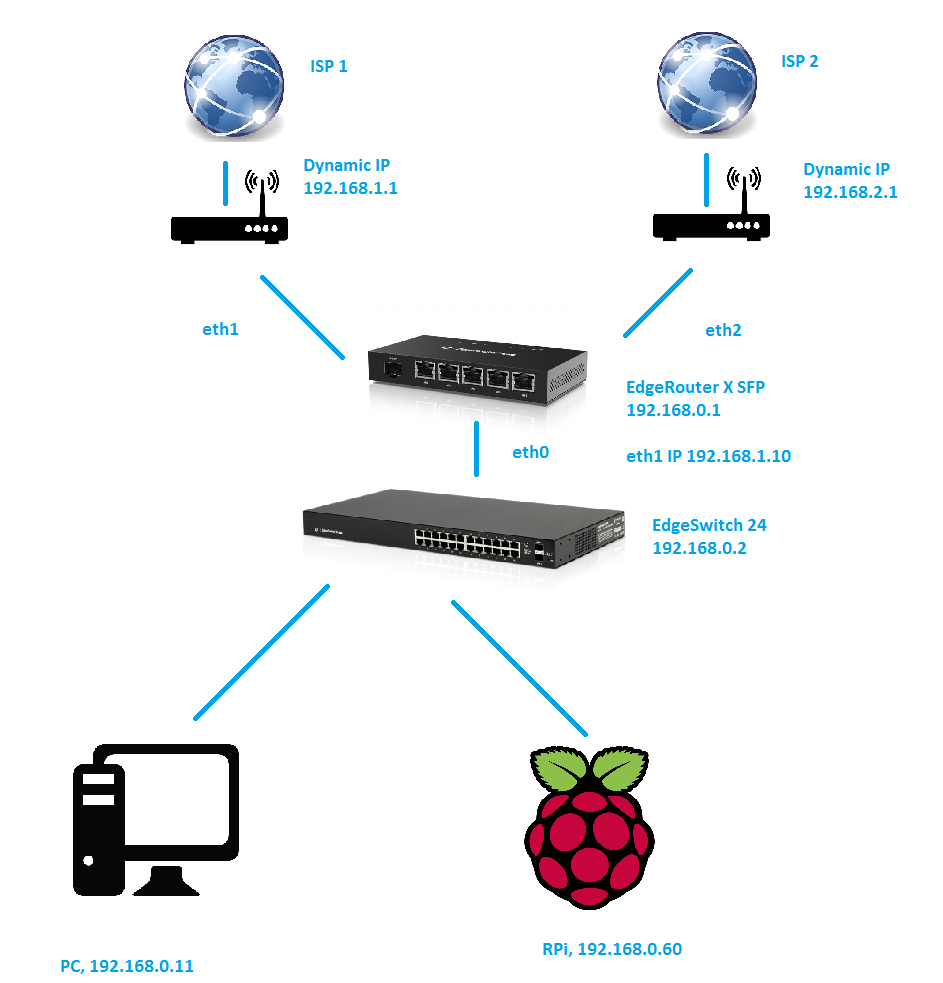 Port forwarding DDNS DualWAN   Ubiquiti Community on home network cable, home network map, home network configuration, home network block diagram, home network wireless internet, home wi-fi setup diagram, home network cabling, home network wiring diagram, home network hardware, home network server, home network diagram examples, home lan network, home network system, home network software, home network documentation, home network wiring guide, home network cabinet, home network box, home network interface, home network design,