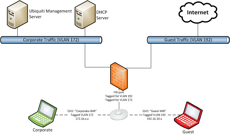 Setting up segregated guest wifi, with ticketing system, via VLANs