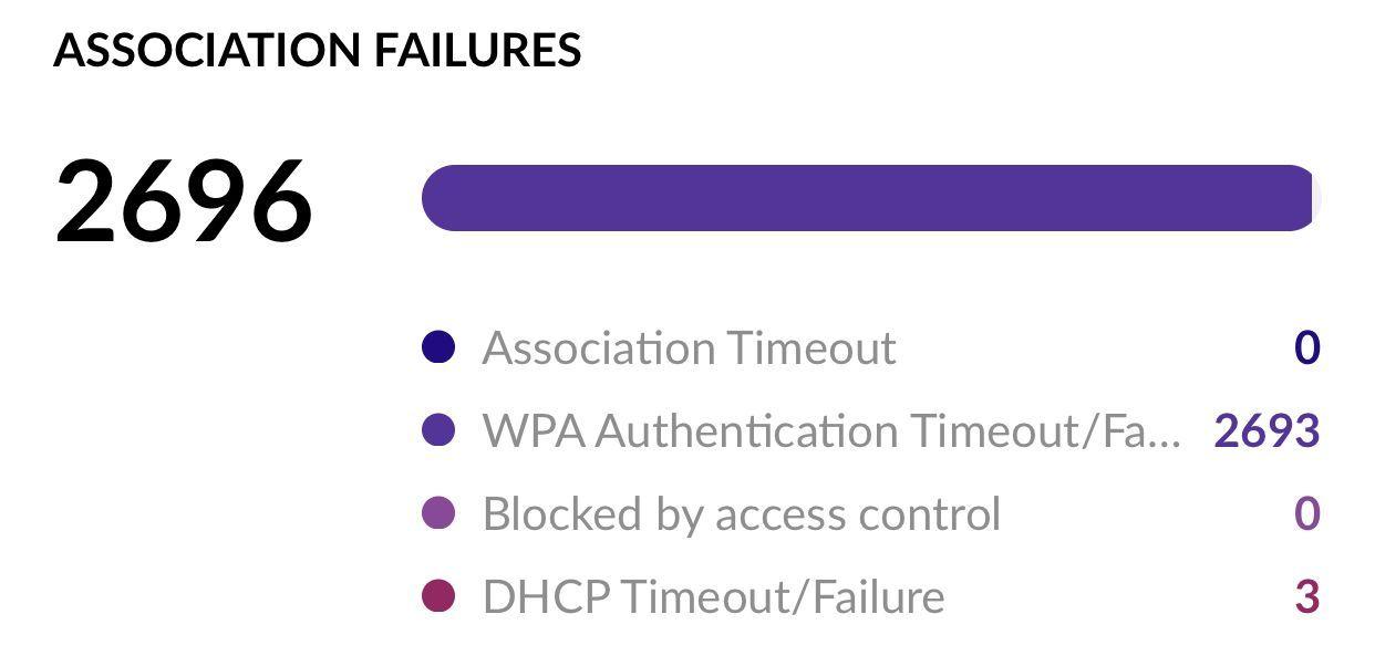 WPA Authentication Time-out / failure | Ubiquiti Community